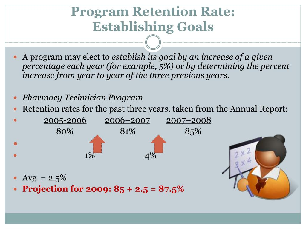 Program Retention Rate: