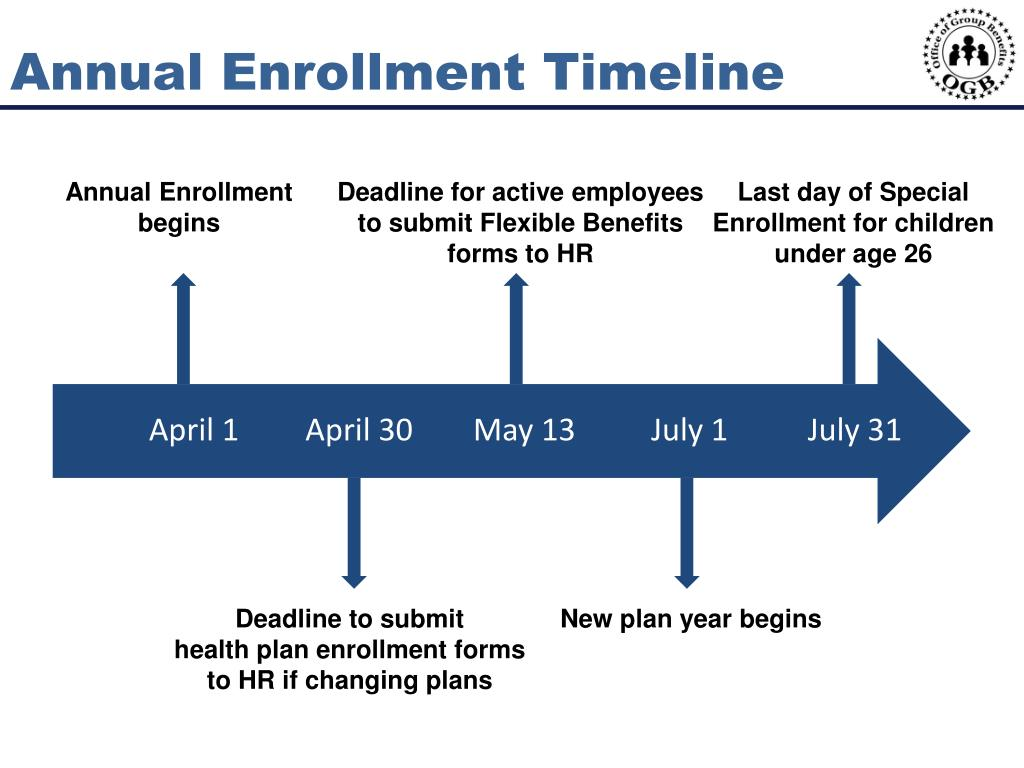 Annual Enrollment Timeline