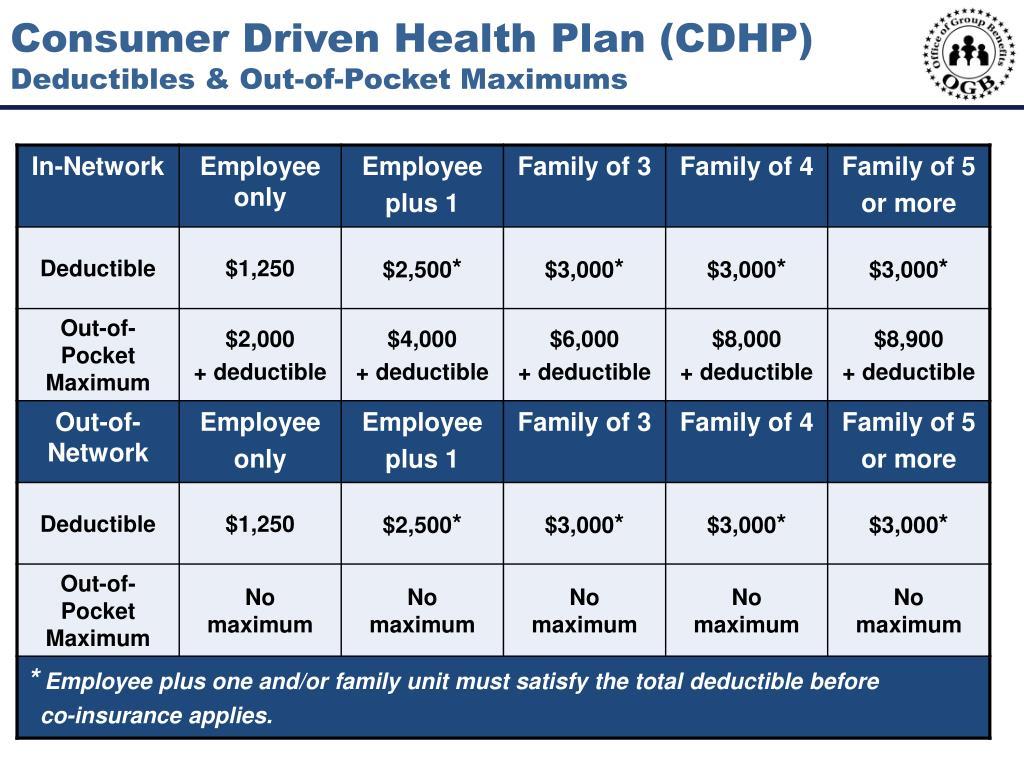 Consumer Driven Health Plan (CDHP)