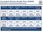 consumer driven health plan cdhp deductibles out of pocket maximums