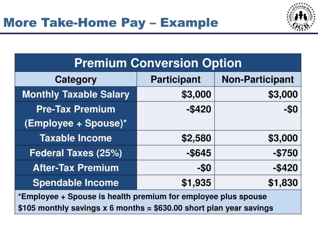 More Take-Home Pay – Example