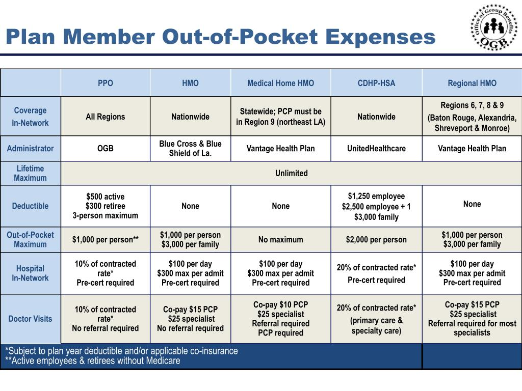 Plan Member Out-of-Pocket Expenses