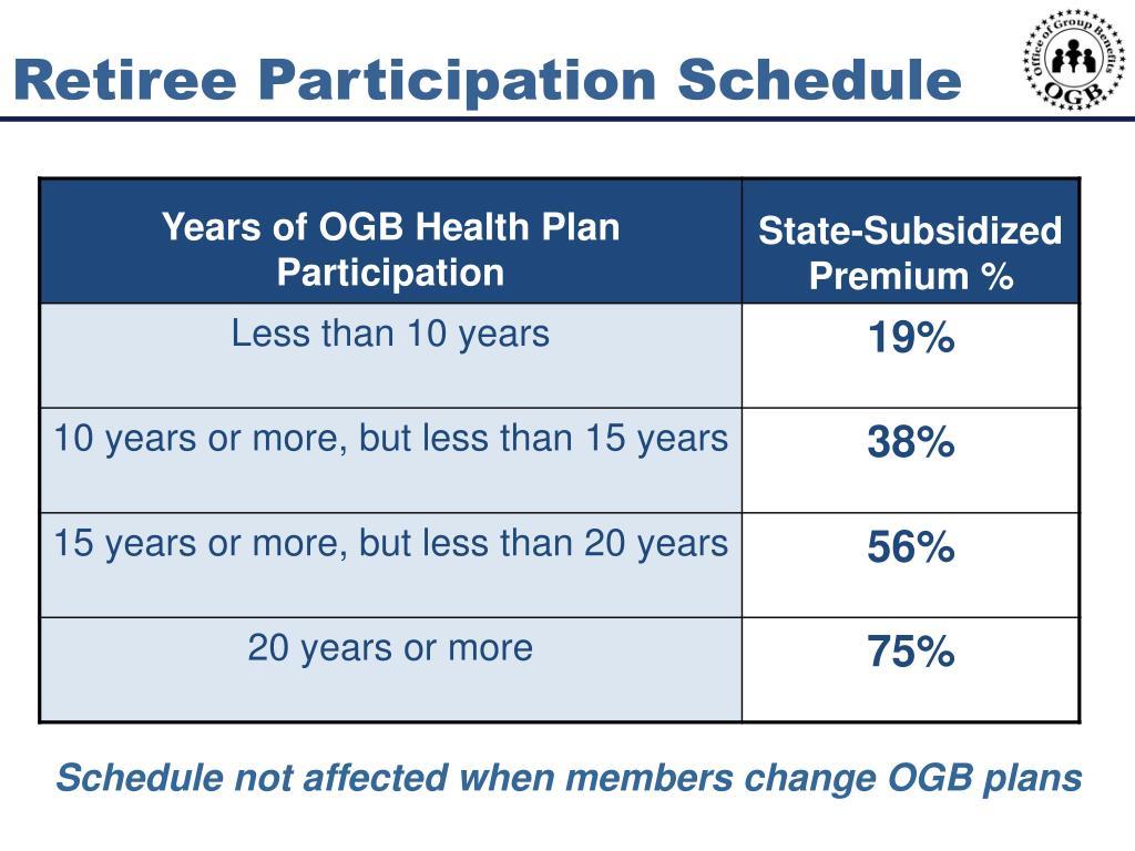 Retiree Participation Schedule