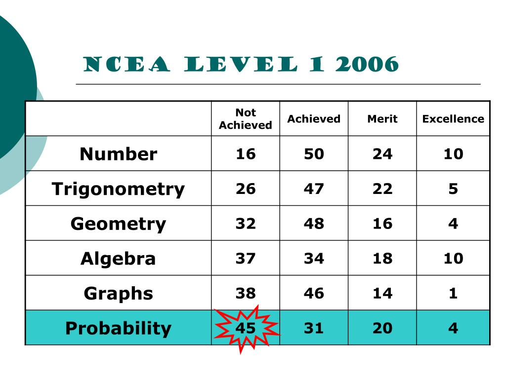 NCEA Level 1 2006