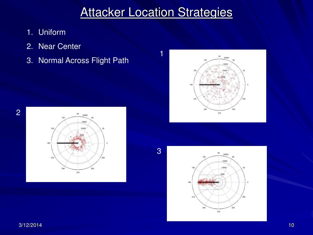Attacker Location Strategies