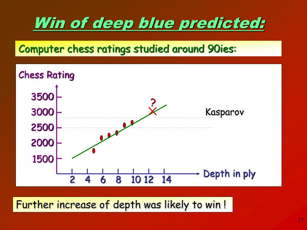 Chess Rating