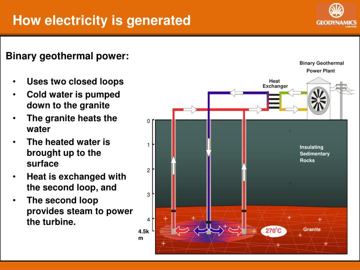 Binary Geothermal