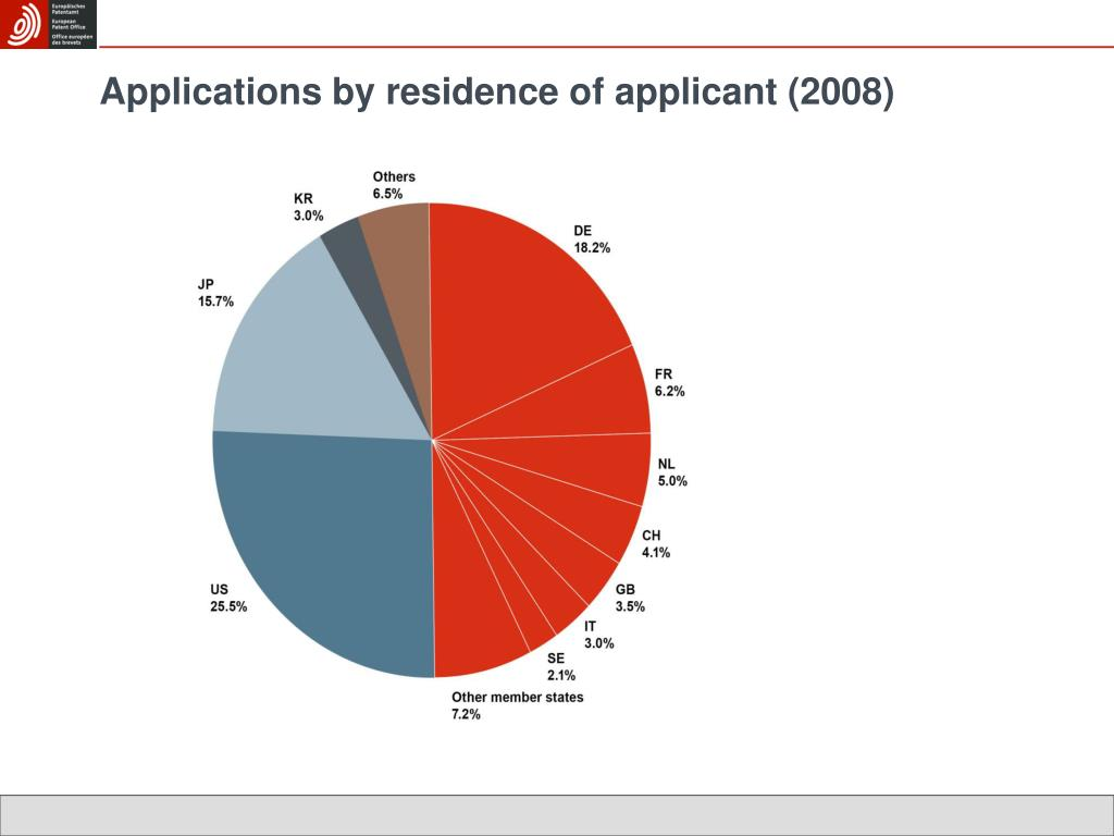 Applications by residence of applicant (2008)