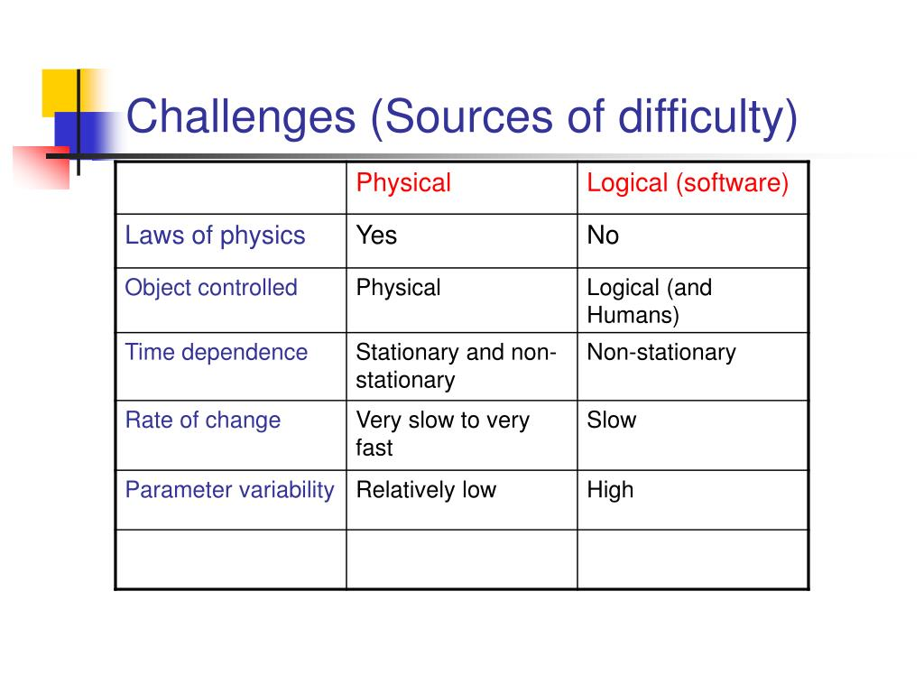 Challenges (Sources of difficulty)