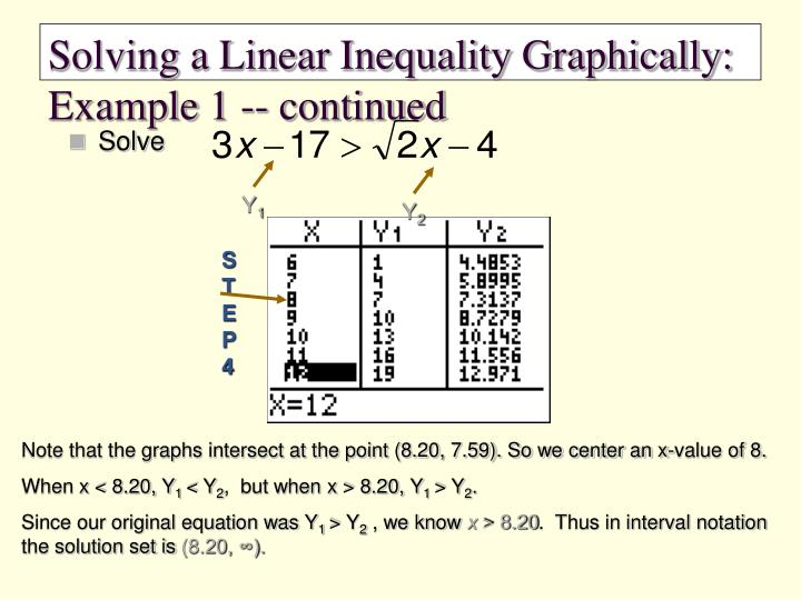 Solving a Linear Inequality Graphically:  Example 1 -- continued