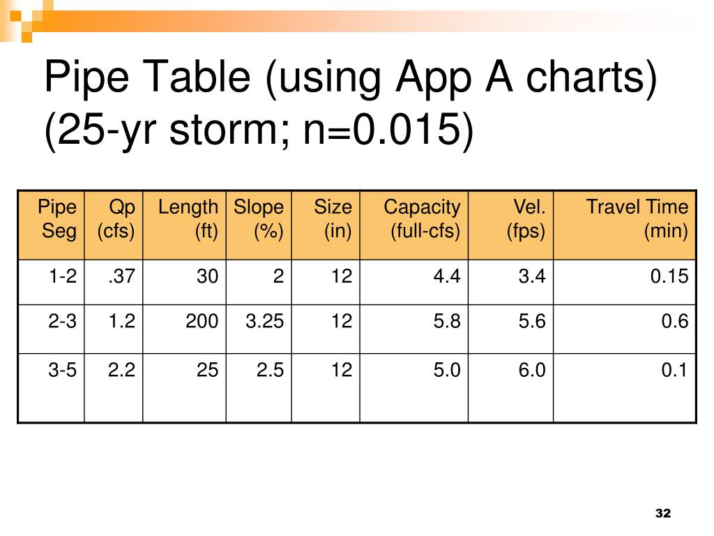 Pipe Table (using App A charts)
