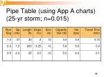 pipe table using app a charts 25 yr storm n 0 015