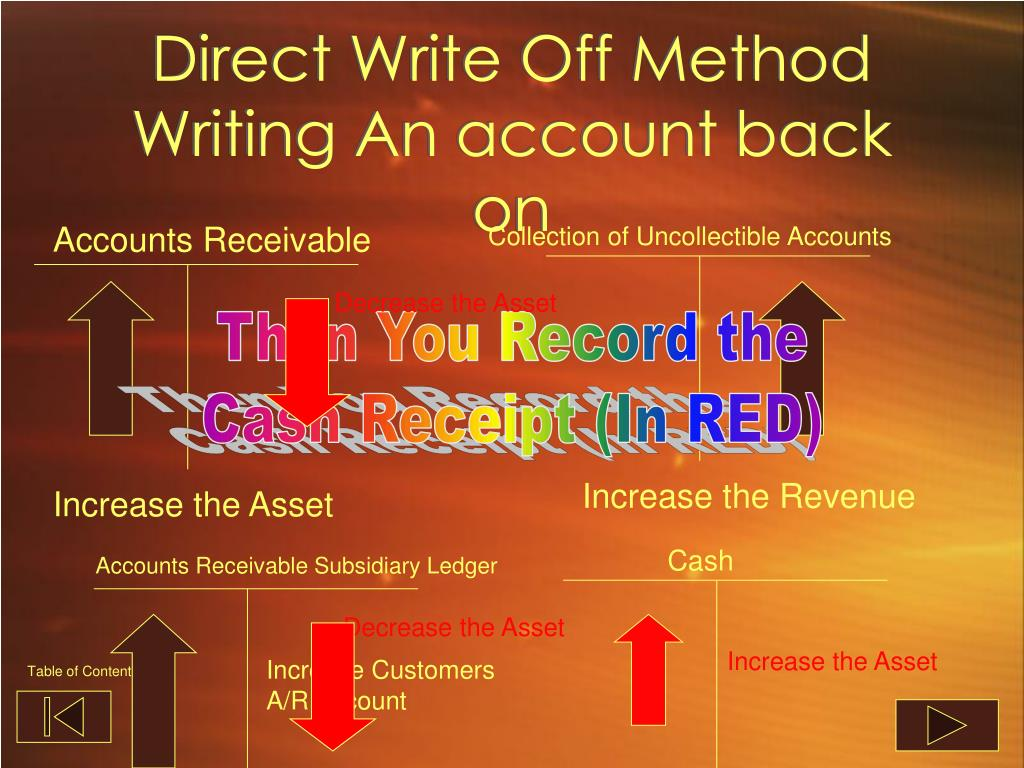 Direct Write Off Method Writing An account back on