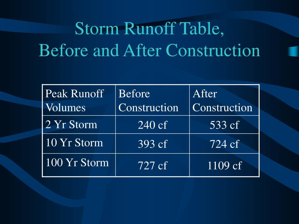 Storm Runoff Table,