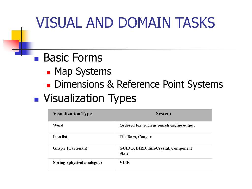 Visualization Type