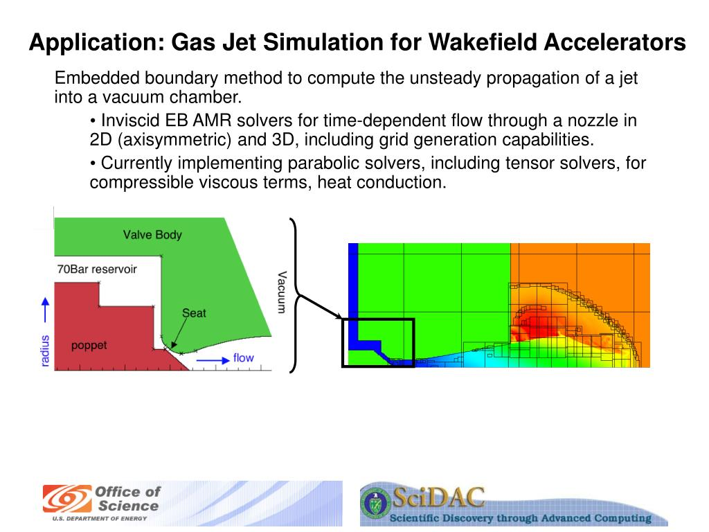 Application: Gas Jet Simulation for Wakefield Accelerators