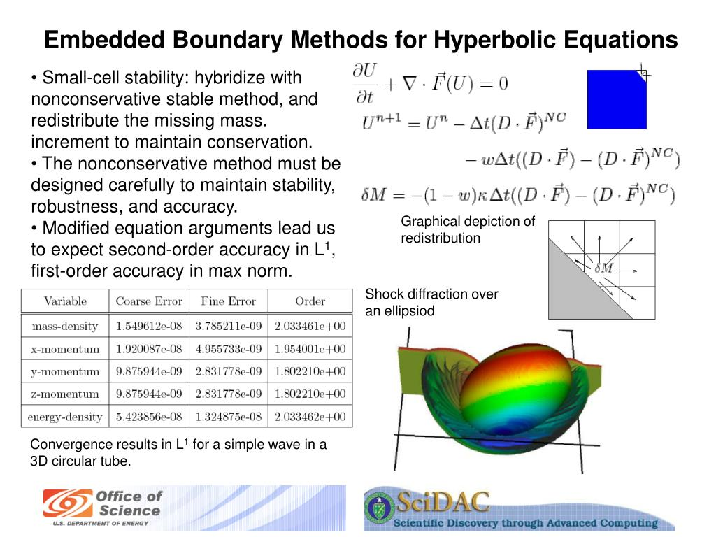 Embedded Boundary Methods for Hyperbolic Equations