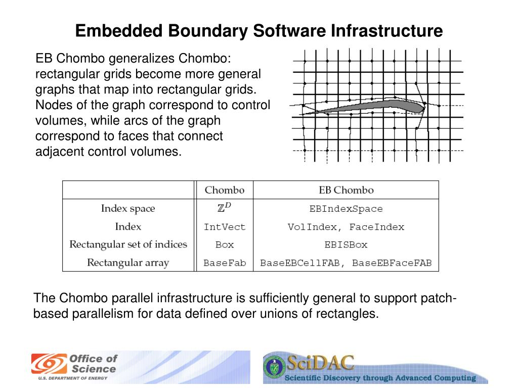 Embedded Boundary Software Infrastructure