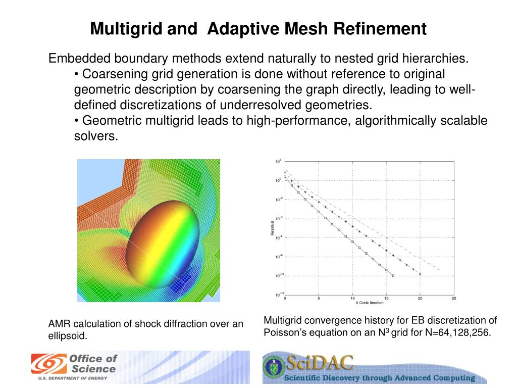 Multigrid and  Adaptive Mesh Refinement