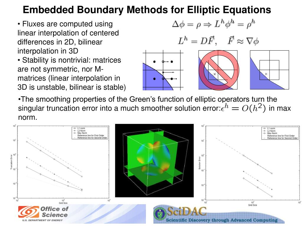 Embedded Boundary Methods for Elliptic Equations