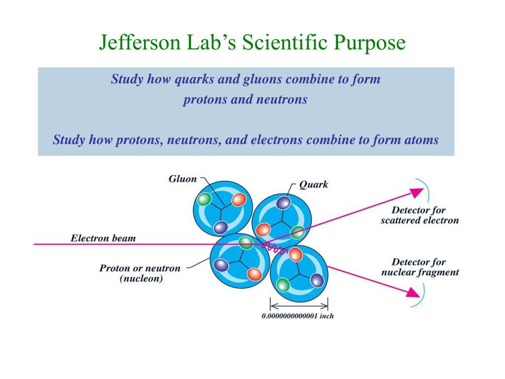 Jefferson Lab's Scientific Purpose