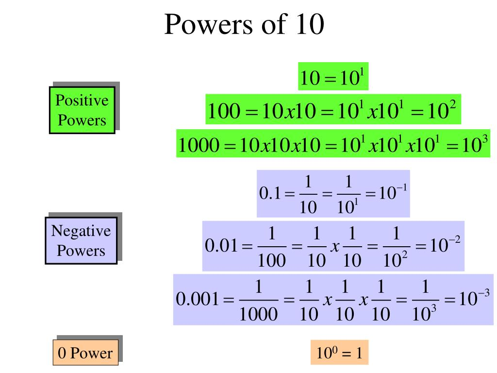 Powers of 10