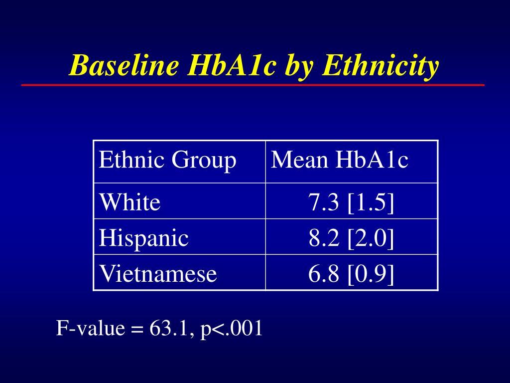 Baseline HbA1c by Ethnicity