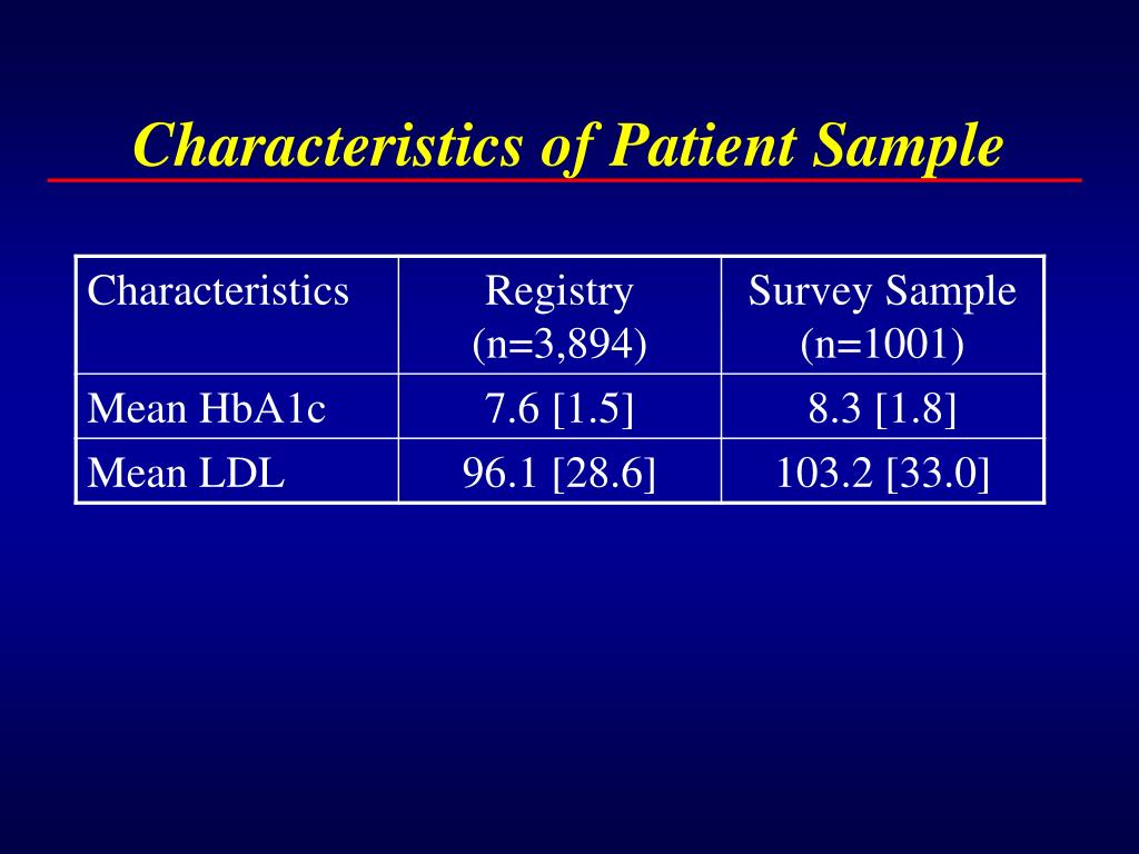 Characteristics of Patient Sample