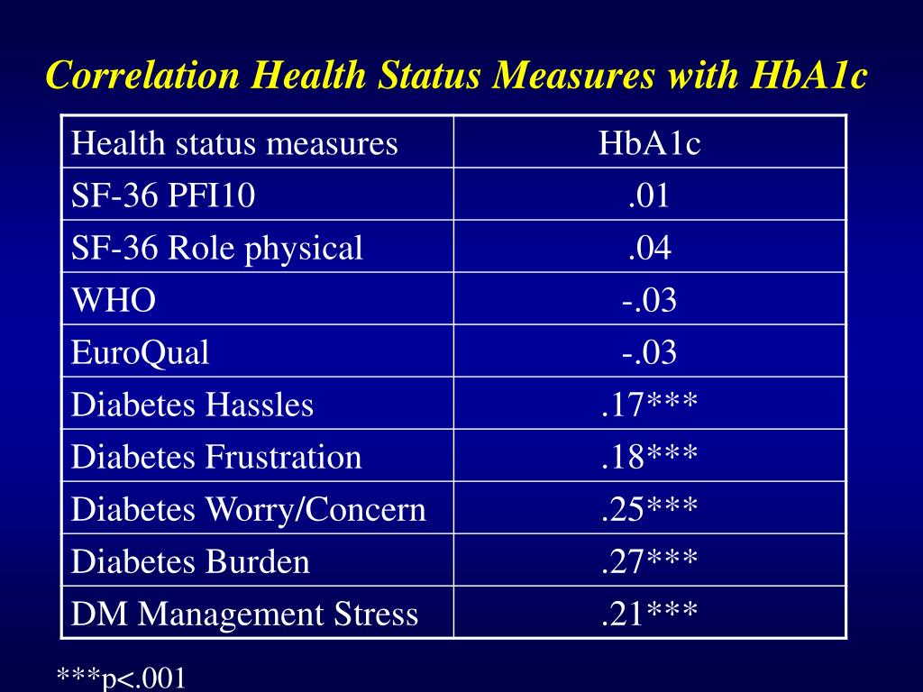 Correlation Health Status Measures with HbA1c