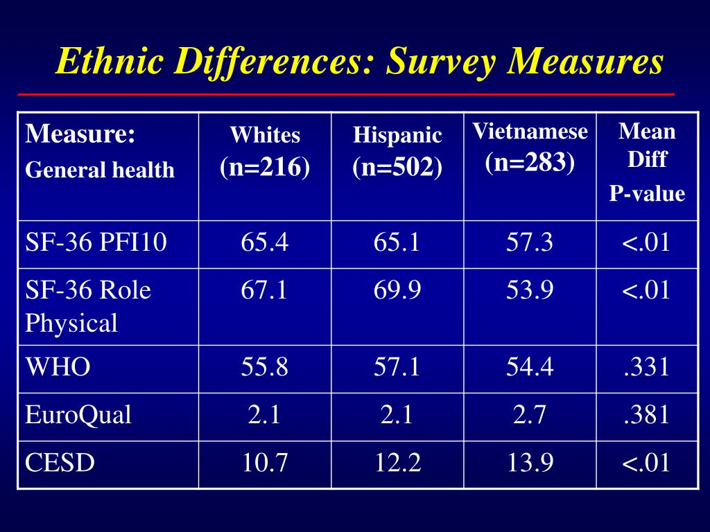 Ethnic Differences: Survey Measures