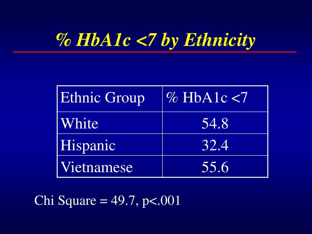 % HbA1c <7 by Ethnicity