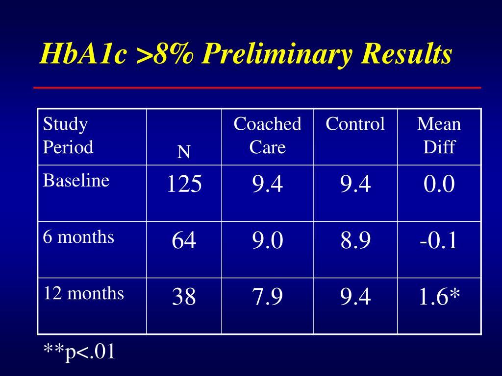 HbA1c >8% Preliminary Results