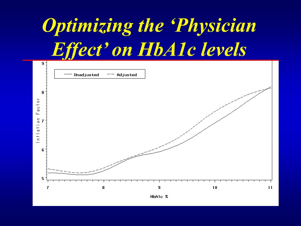 Optimizing the 'Physician Effect' on HbA1c levels