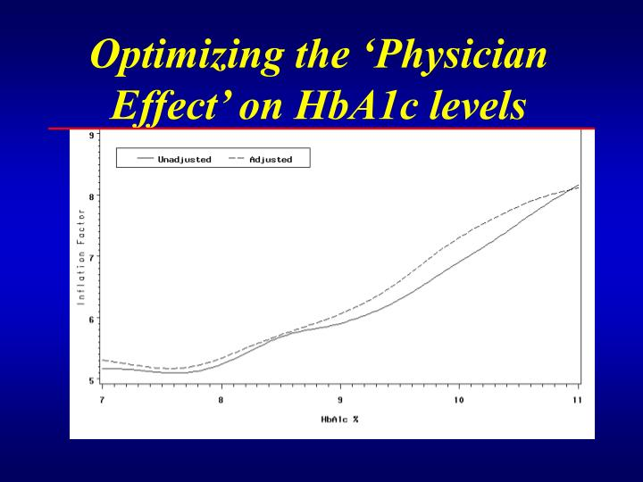 Optimizing the physician effect on hba1c levels l.jpg