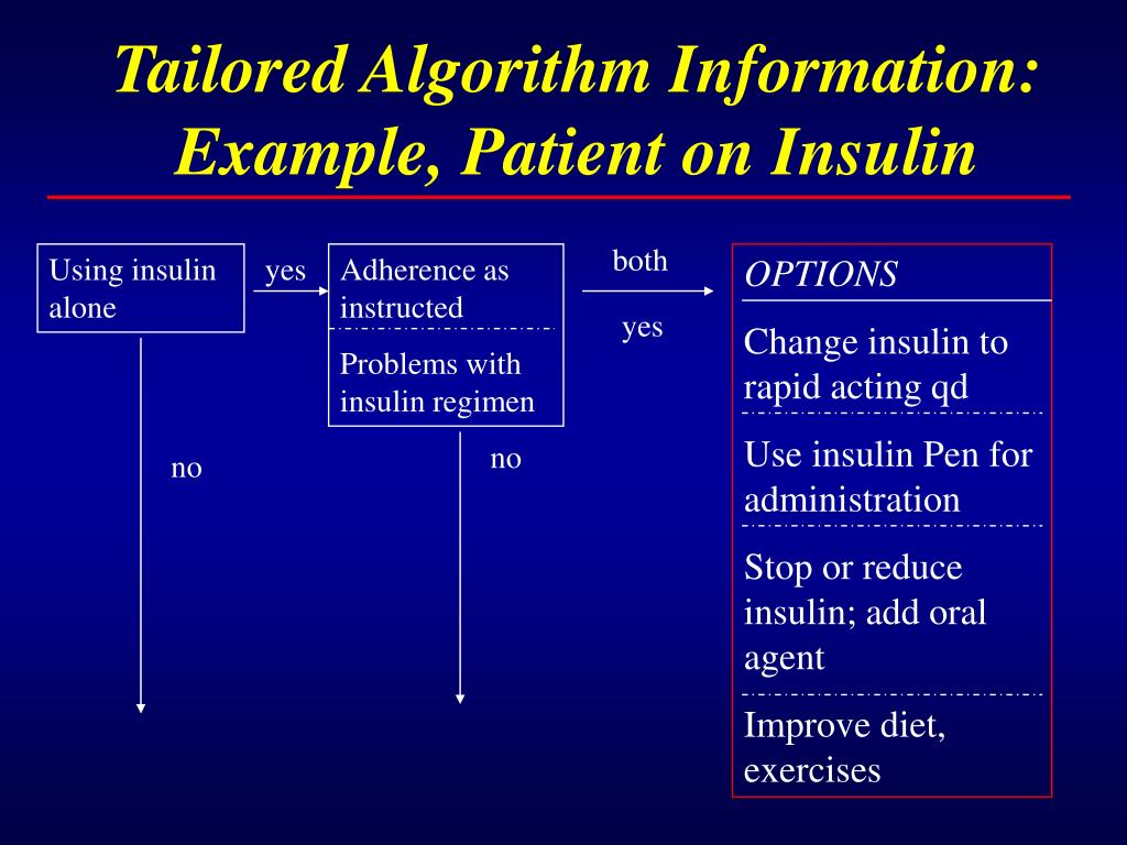 Tailored Algorithm Information: Example, Patient on Insulin