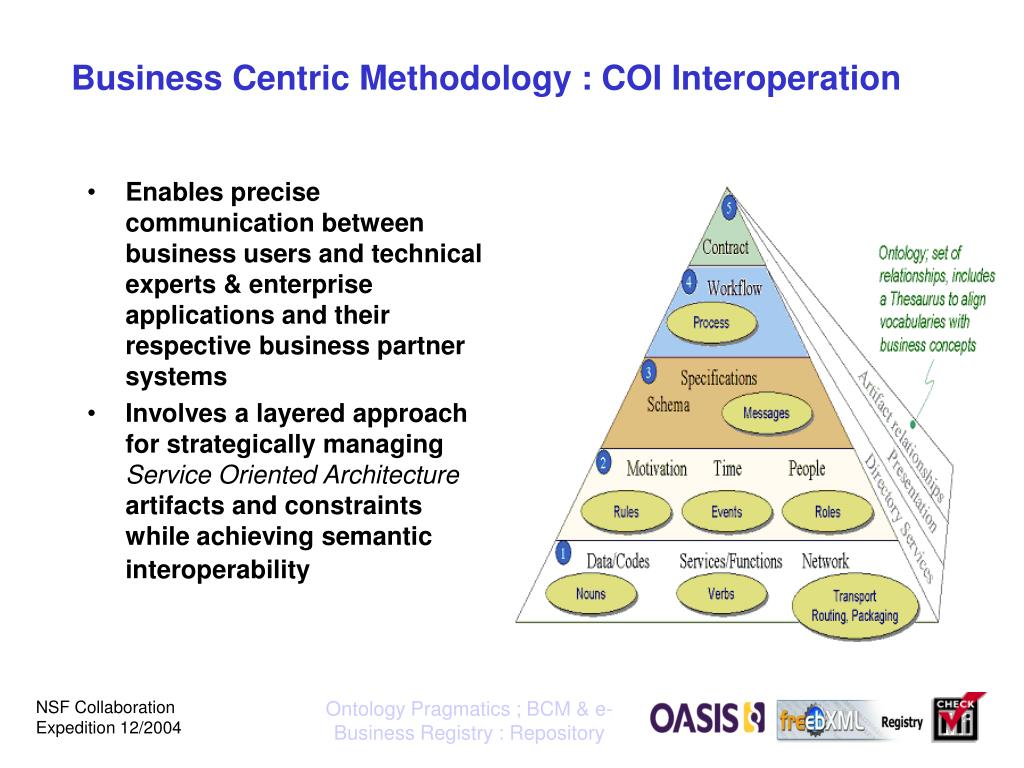 Business Centric Methodology : COI Interoperation