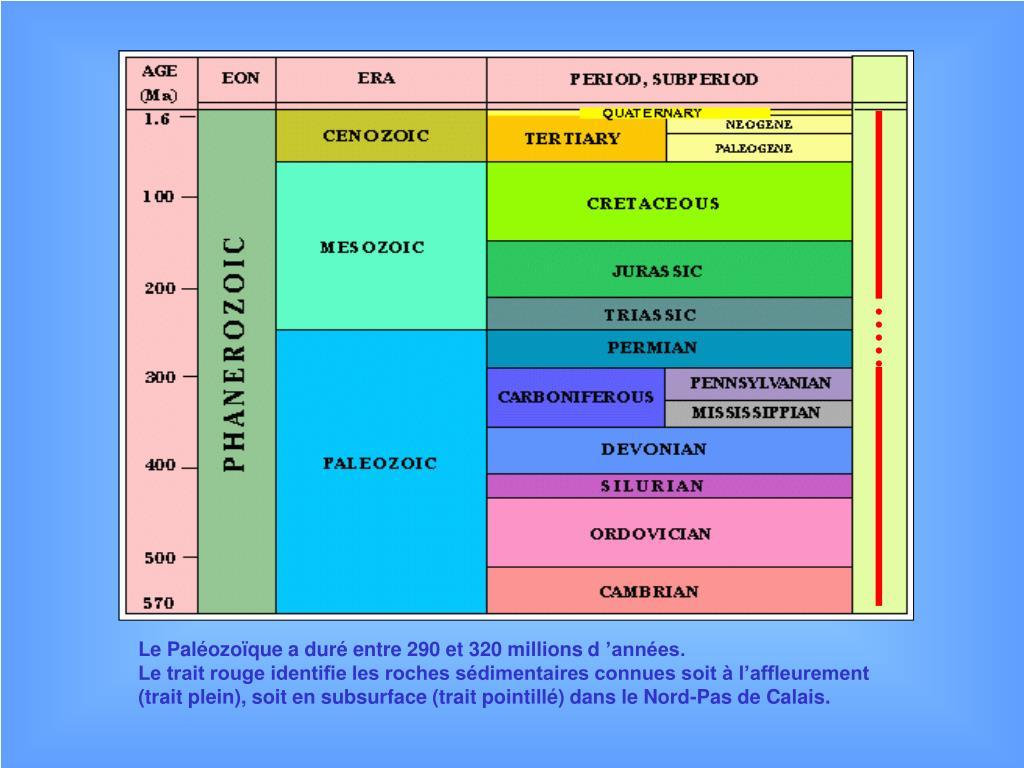 Le Paléozoïque a duré entre 290 et 320 millions d'années.