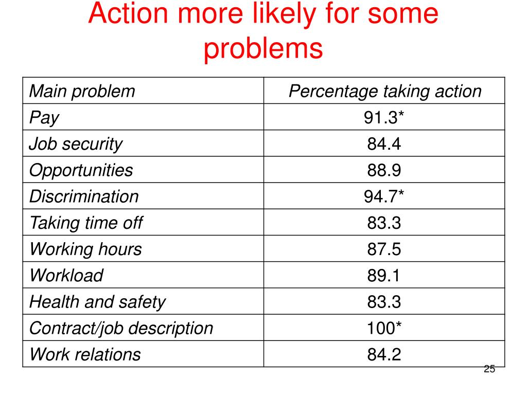 Action more likely for some problems