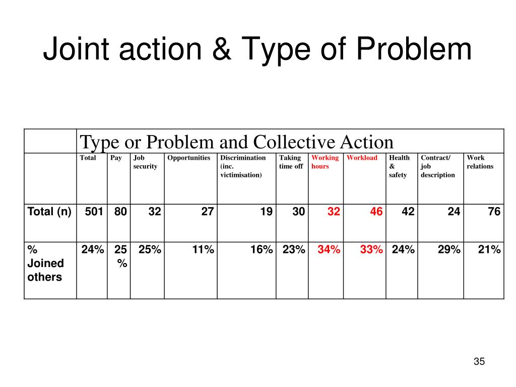 Joint action & Type of Problem