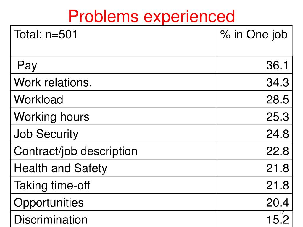 Problems experienced