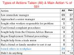 types of actions taken all main action of 501