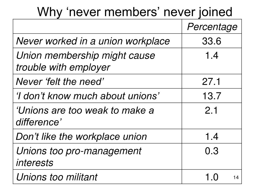 Why 'never members' never joined