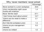 why never members never joined