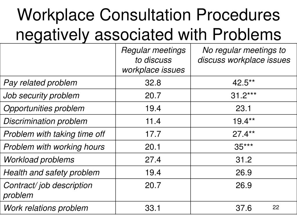 Workplace Consultation Procedures negatively associated with Problems