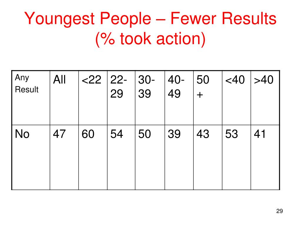 Youngest People – Fewer Results (% took action)
