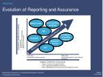 evolution of reporting and assurance