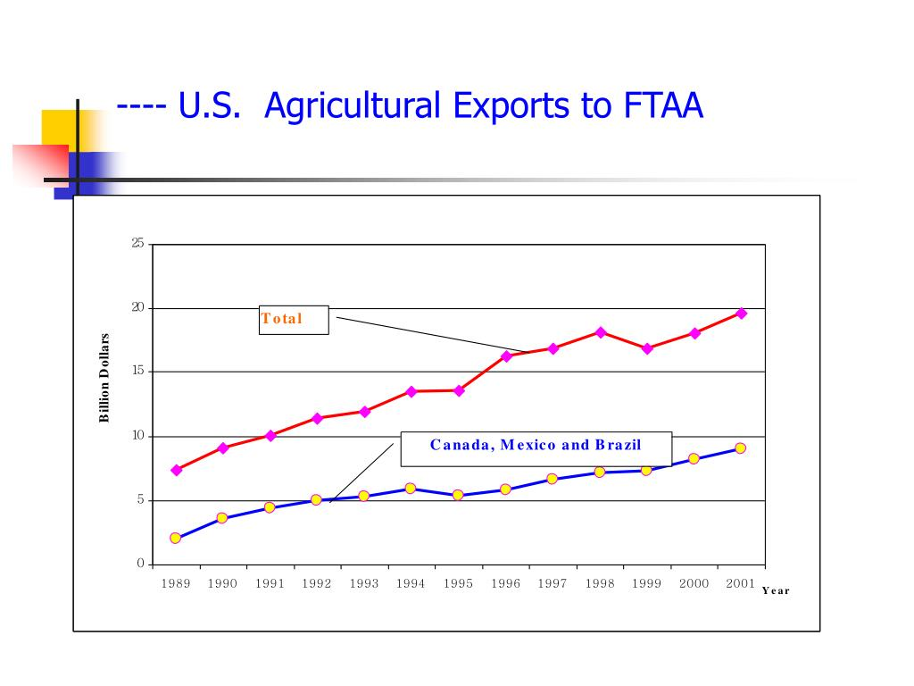 ---- U.S.  Agricultural Exports to FTAA
