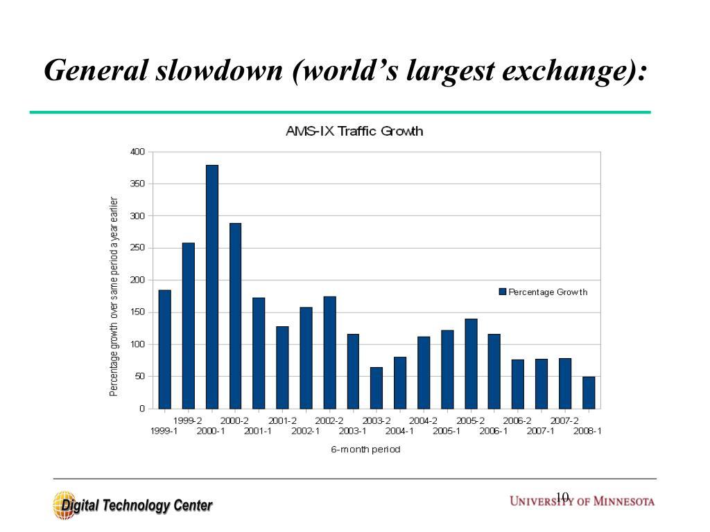 General slowdown (world's largest exchange):