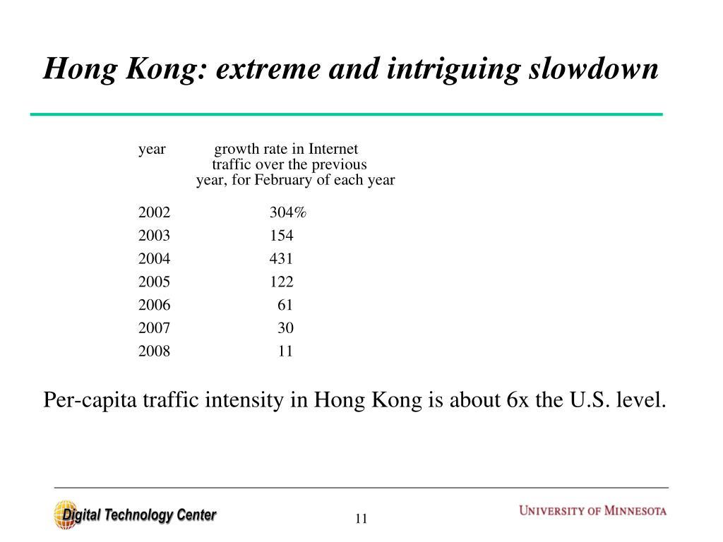 Hong Kong: extreme and intriguing slowdown