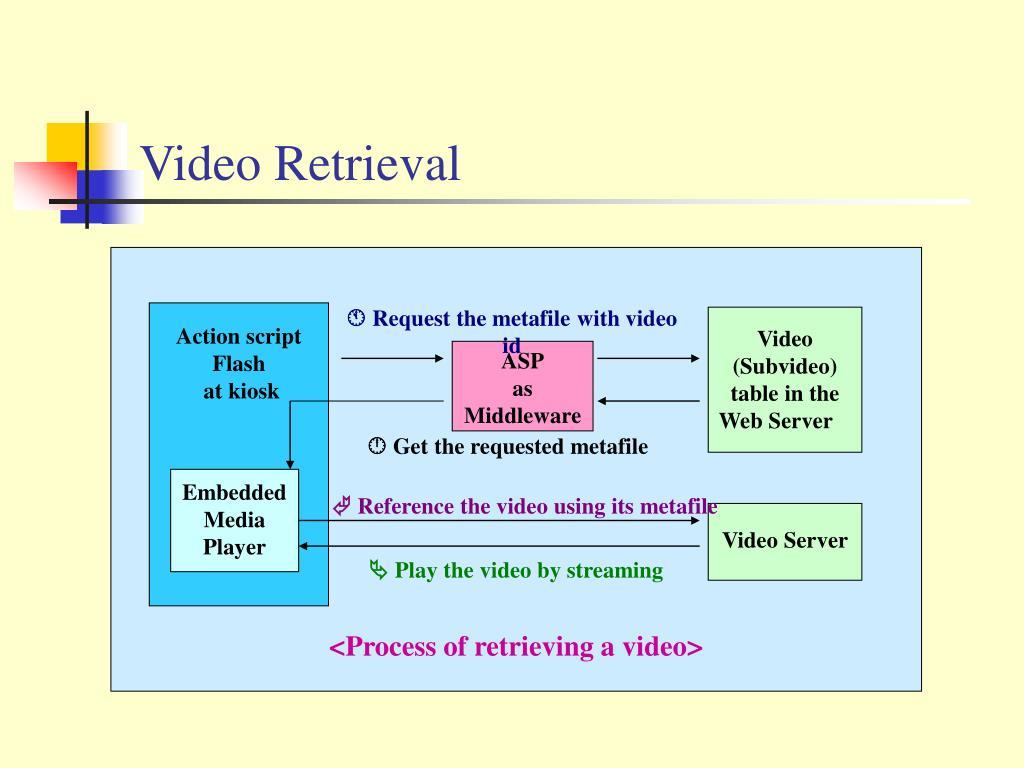 Video Retrieval